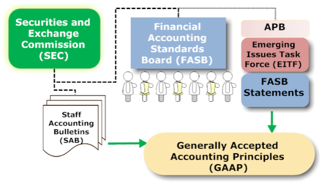 Organizations that create GAAP rules